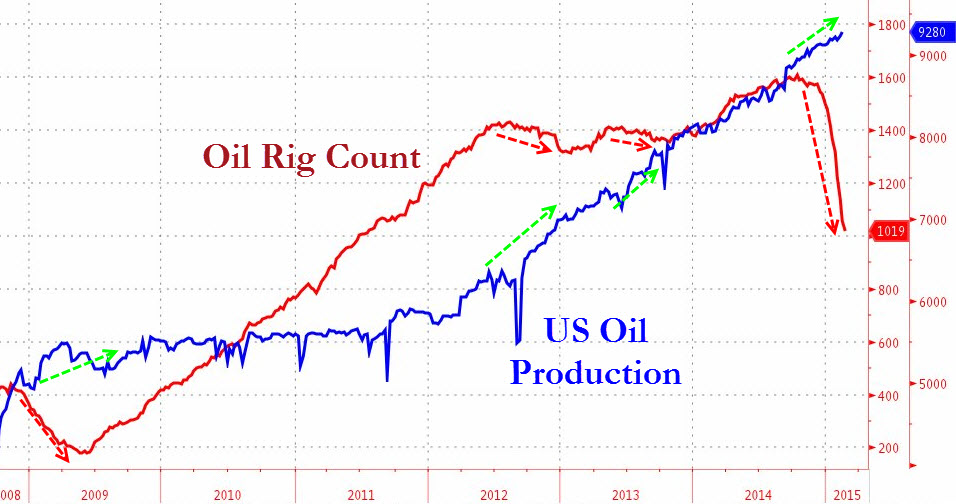 US Rig Count and Oil Production
