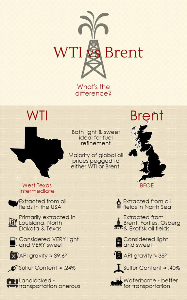 Brent Crude Oil vs West Texas Intermediate: An Overview